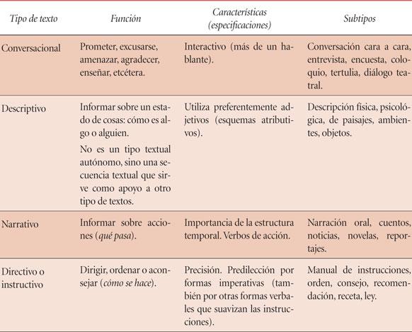 Unam Conocimientos Fundamentales Español Textos
